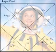 Aanushka Ramesh Mangal_Ho Khushi Armstrong Lagna Chart