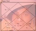 Chakraborty Pritish Mangal_Ho Buddhi De Lagna Chart